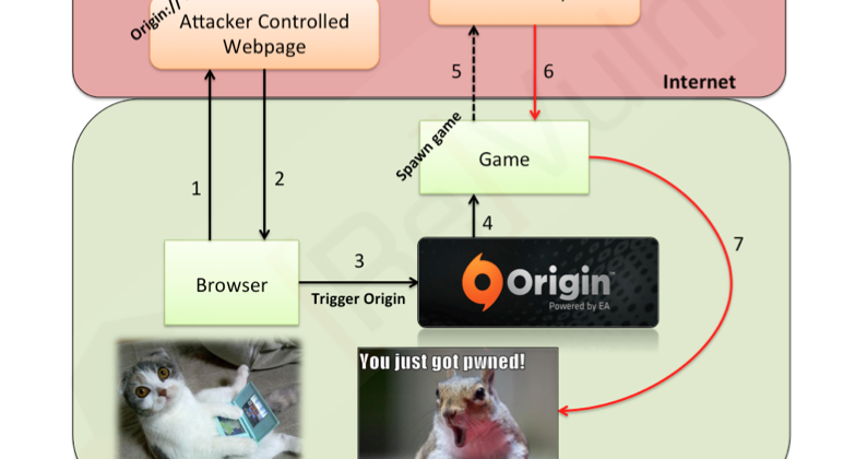 EA Origin exploit leaves 40m at potential hack risk