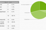 Android dashboard update shows data based on active users