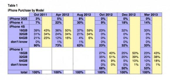 CIRP old iphone models make up 33 percent of all iphone sales 1