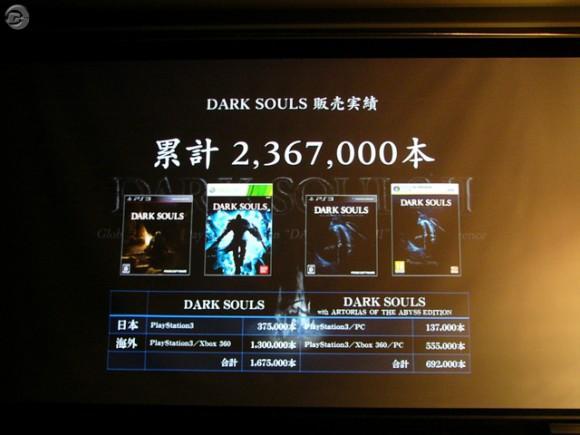 Dark Souls sells over 2.3 million copies worldwide 1