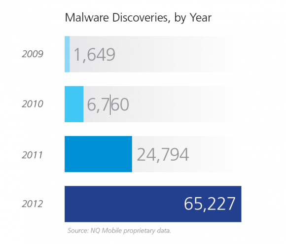 NQ Malware on mobile devices grew 163 percent last year, 32.8M Android devices infected (2)