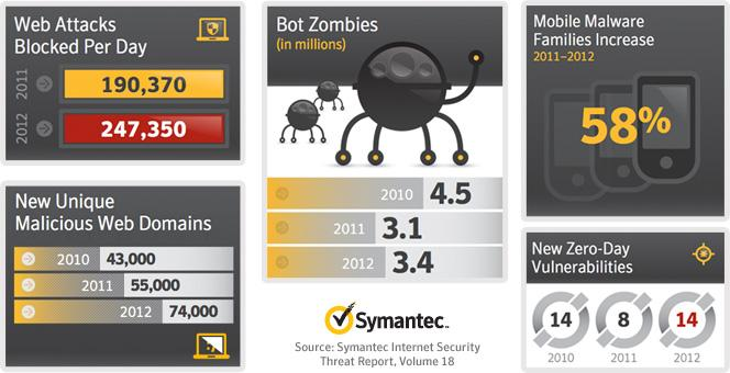 Symantec security report reveals attacks up and spam down