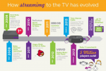Roku hits 5 million players shipped milestone