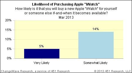 Survey suggests 19 percent of consumers would buy Apple's iWatch 1