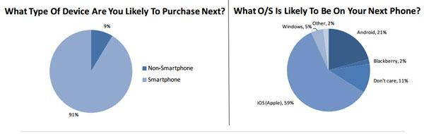 Survey shows 62% of teens want to buy the iPhone
