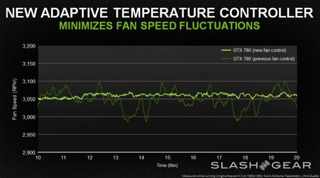 "NVIDIA GeForce GTX 780 delivers TITAN die with a ""pure gaming focus"""