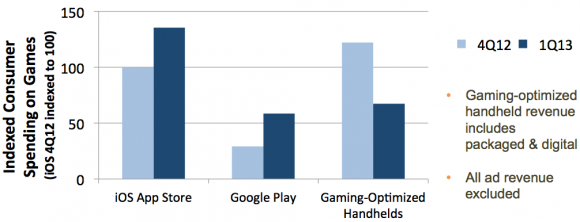 mobile_gaming_Q1_mobile_vs_traditional