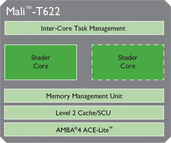 Mali-T622 block diagram
