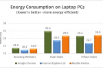 "Internet Explorer 10 claimed to be ""most energy efficient"" web browser"