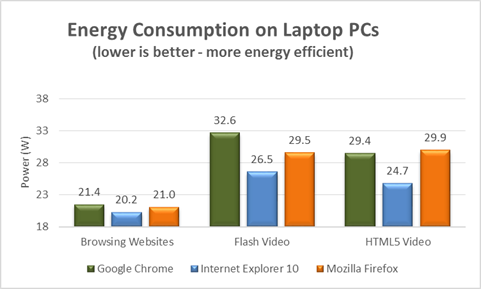 """Internet Explorer 10 claimed to be """"most energy efficient"""" web browser"""