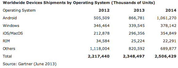 computing_device_os_shipments_gartner