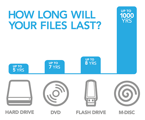 Millenniata's 25GB Blu-ray M-DISC has 1000 year lifespan