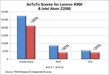 Intel Atom Z2580 AnTuTu benchmark falls 20% following revision