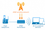 AT&T unveils LTE wireless home phone and Internet plans in eastern U.S.