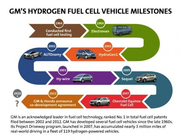 GM-FuelCell-MIlestones-medium