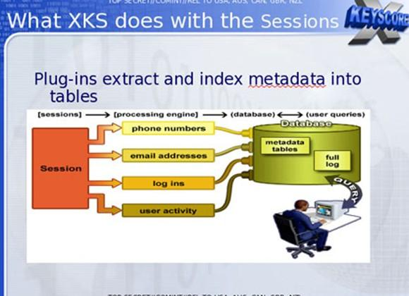 XKeyscore NSA tool uncovered, collects pretty much the whole internet