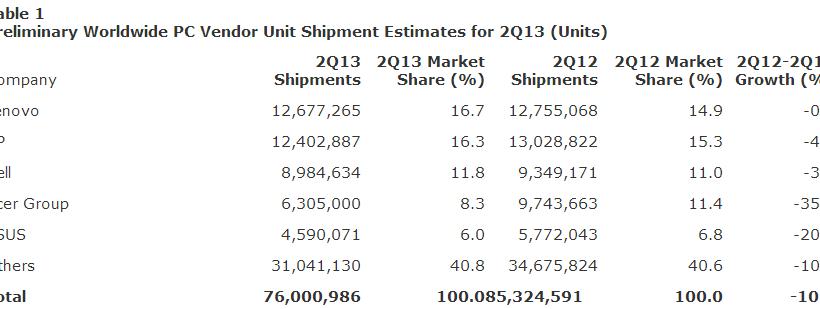 Gartner reports 2013 Q2 PC shipments fell 10.9%