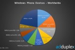 Lumia 520 now world's top Windows Phone as Nokia dominates market