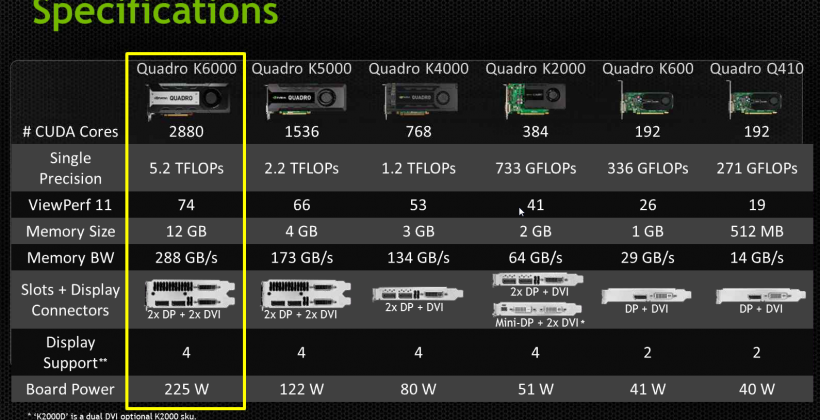 NVIDIA QUADRO K6000 becomes new world's most powerful graphics card for professionals