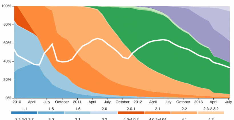 Android Fragmentation visualized by OpenSignal: Jelly Bean in the lead