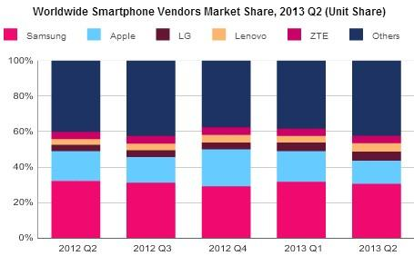 Smartphone global shipments increase 6% in Q2 2013