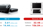Wii U sales plummet: Just 160,000 sold in last quarter