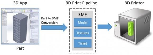 3D-Print-Data-Flow_thumb_6BDECC9C