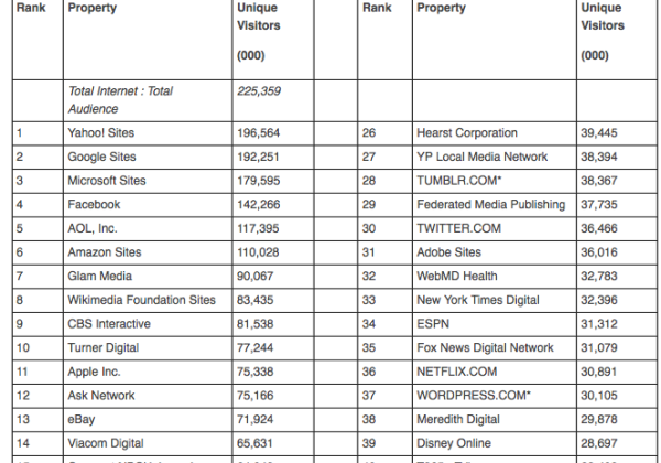 Yahoo reclaims top web property spot from Google in ComScore US report
