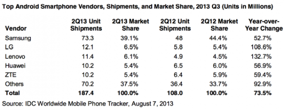 android_vendor_q2_2013_idc