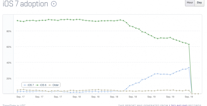 iOS 7 adoption at 30% as tracked by Mixpanel