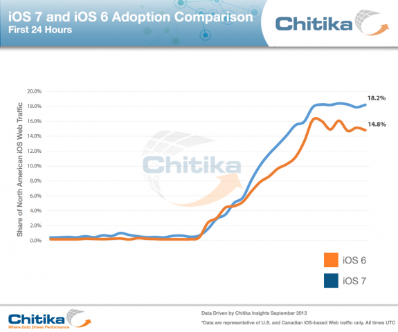 iOS-7-and-iOS-6-Adoption-Comparison-24hrs-575x480-1