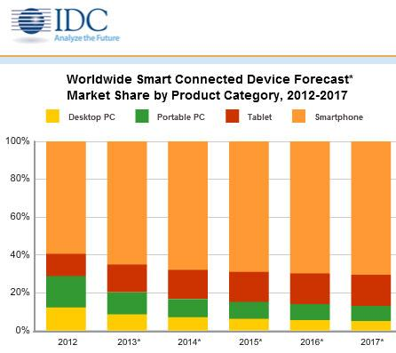 Tablet shipments to outpace total PC shipments in Q4 2013 says IDC