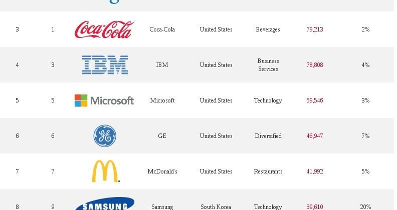 Apple most valuable brand of 2013, leaves Coca-Cola in the dust