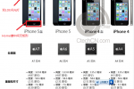 iPhone 5S specs spotted in leaked marketing materials