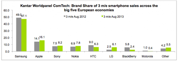 kantar_worldpanel_smartphone_sales_aug_2013