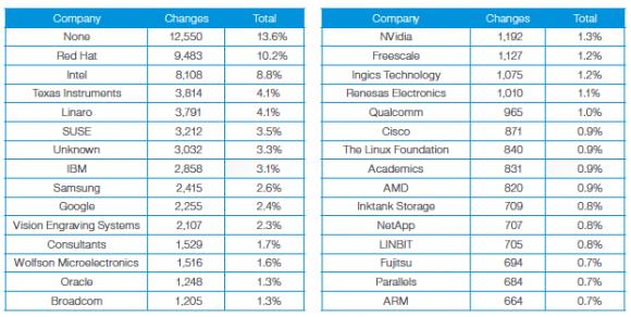 top-linux-contributors