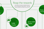 Xbox Live Rewards update includes local payouts and a punchcard system