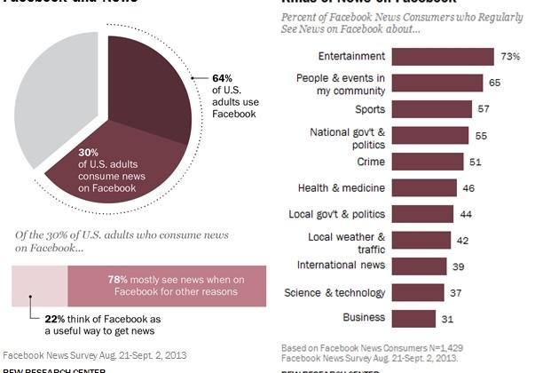 Pew report shows Facebook delivers the news to 20 percent of Americans