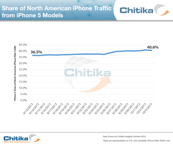 1000x834xShare,P20of,P20North,P20AMerican,P20iPhone,P20Traffic.png.pagespeed.ic.ihH3e0Toy4
