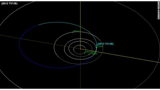 NASA is 99.998% certain Asteroid 2013 TV135 won't hit the Earth in 20 years