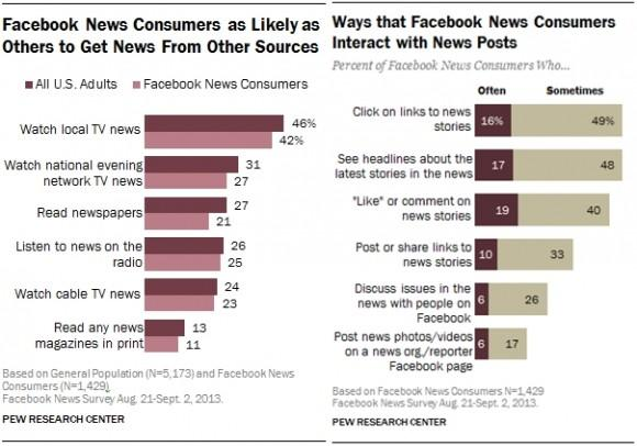 5-Facebook-News-Consumers-as-Likely-as-Others-to-Get-News-from-other-sources-horz