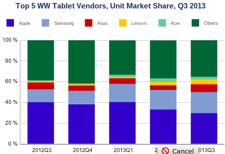 IDC tablet shipment numbers show high growth for all but Apple