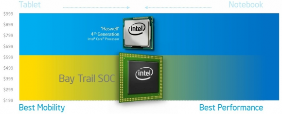 Intel Bay Trail will be available in 10 devices by November's end