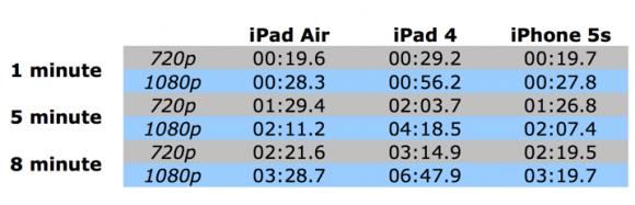 iPad_Air_video_processing