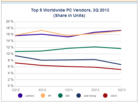 PC Q3 global shipments beat expectations, still faltering