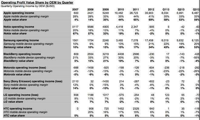 Apple, Samsung only companies to claim mobile phone profits in Q3 2013