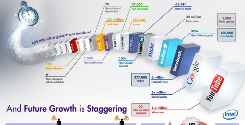 """""""Internet Minute"""" snapshots show how the Web has grown in a year"""