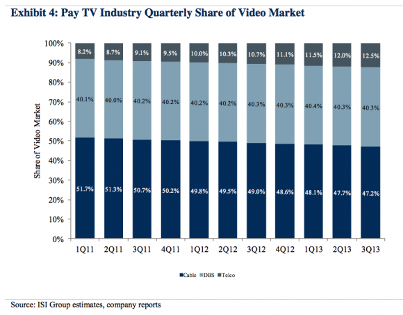 pay-tv-market