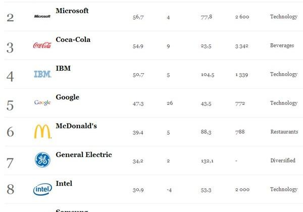Apple grabs top spot on list of the world's most valuable brands