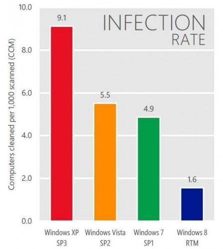 windows-os-infection-rates